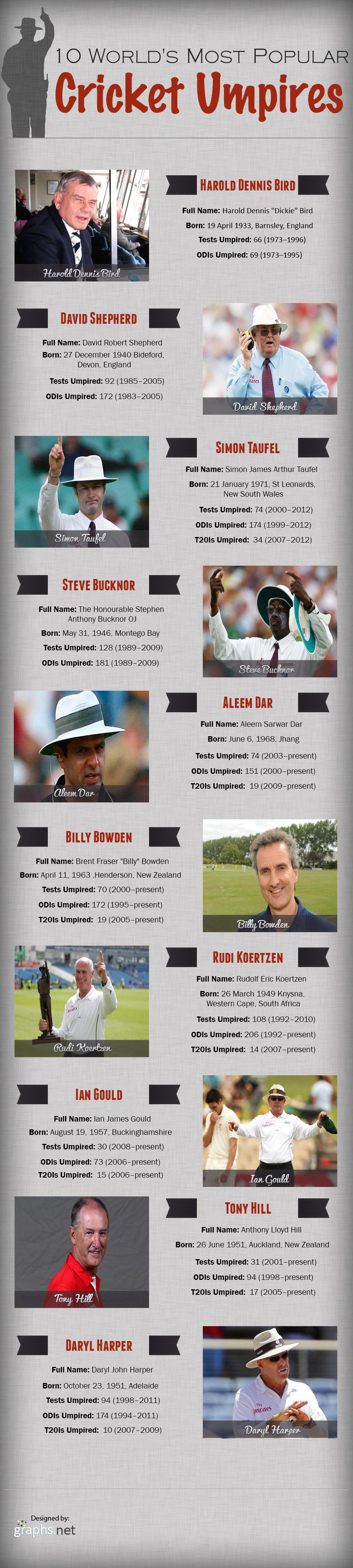 Top 10 Umpires in International Cricket