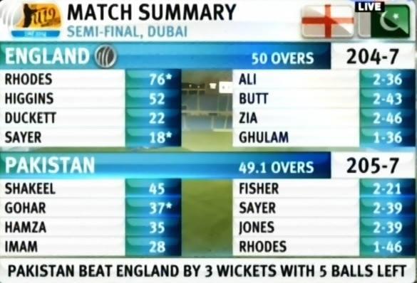 Pakistan Under 19 Team