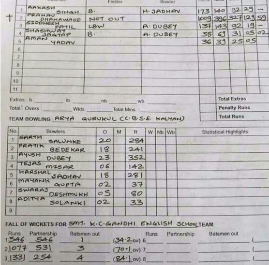 Pranav Dhanawade scores a Record 1,009 runs in an Innings