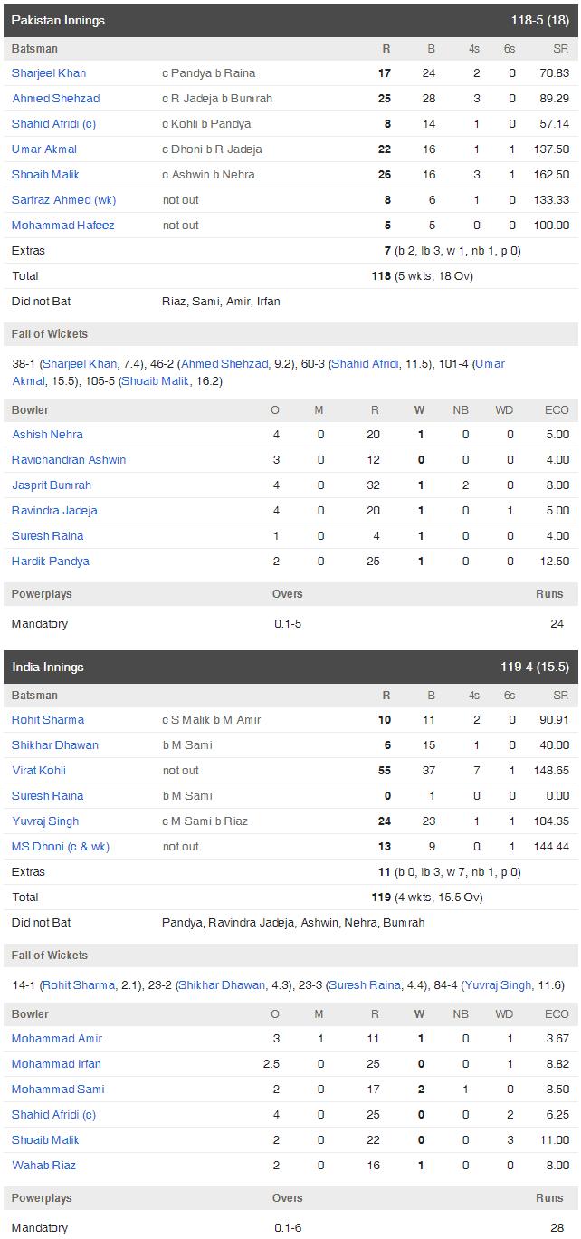 pakistan vs india scorecard wt20 2016