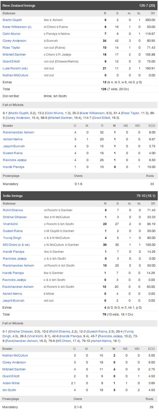 India vs New Zealand scorecard WT20 2016
